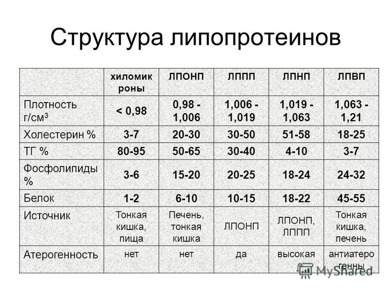Структура липопротеинов хиломикроны ЛПОНПЛПППЛПНПЛПВП Плотность г/см 3 < 0,98 0,98 - 1,006 1,006 - 1,019 1,019 - 1,063 1,063 - 1,21 Холестерин % 3-720-3030-5051-5818-25 ТГ % 80-9550-6530-404-103-7 Фосфолипиды % 3-615-2020-2518-2424-32 Белок 1-26-1010