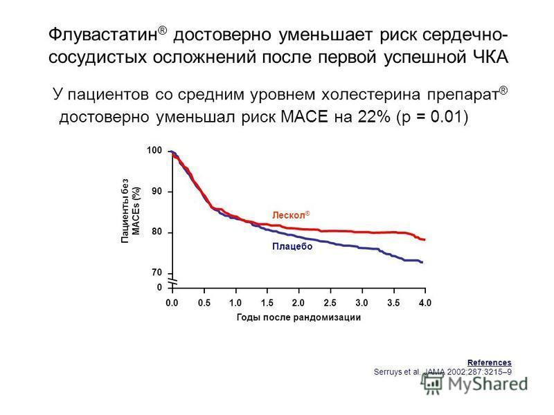 Флувастатин ® достоверно уменьшает риск сердечно- сосудистых осложнений после первой успешной ЧКА У пациентов со средним уровнем холестерина препарат ® достоверно уменьшал риск MACE на 22% (p = 0.01) 70 0 80 90 100 Пациенты без MACEs (%) 0.00.51.52.5