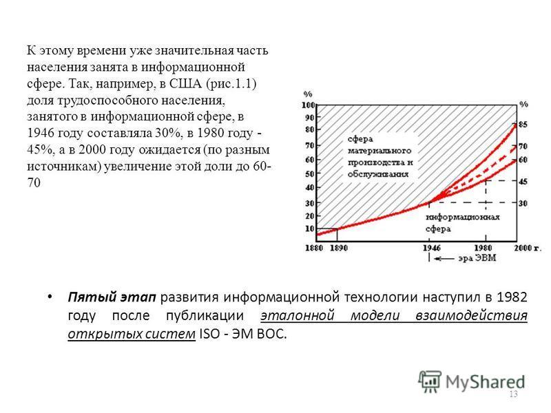 Пятый этап развития информационной технологии наступил в 1982 году после публикации эталонной модели взаимодействия открытых систем ISO - ЭМ ВОС. 13 К этому времени уже значительная часть населения занята в информационной сфере. Так, например, в США
