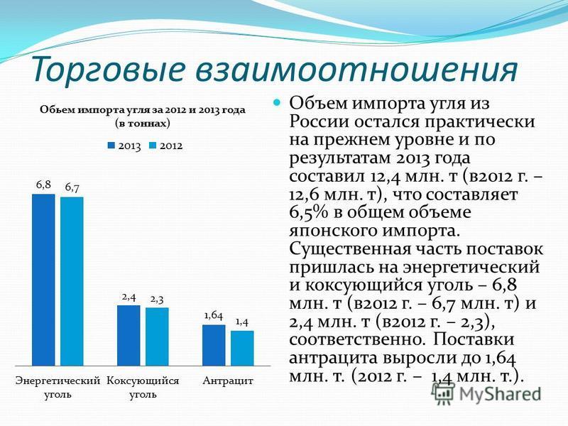 Объем импорта угля из России остался практически на прежнем уровне и по результатам 2013 года составил 12,4 млн. т (в 2012 г. – 12,6 млн. т), что составляет 6,5% в общем объеме японского импорта. Существенная часть поставок пришлась на энергетический