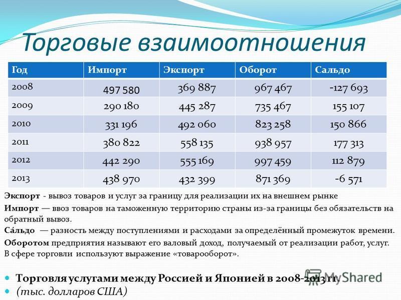 Торговля услугами между Россией и Японией в 2008-2013 гг. (тыс. долларов США) Торговые взаимоотношения Год ИмпортЭкспорт ОборотСальда 2008 497 580 369 887967 467-127 693 2009 290 180445 287735 467155 107 2010 331 196492 060823 258150 866 2011 380 822