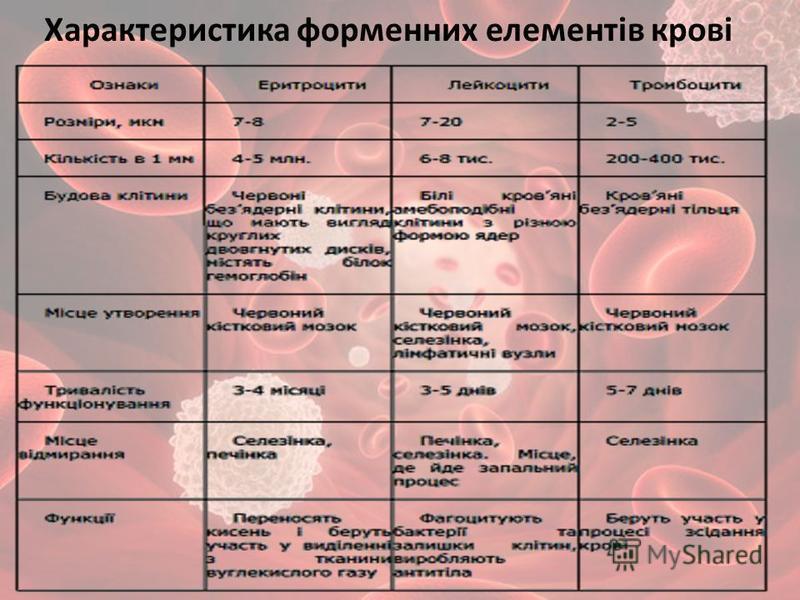 Характеристика форменних елементів крові