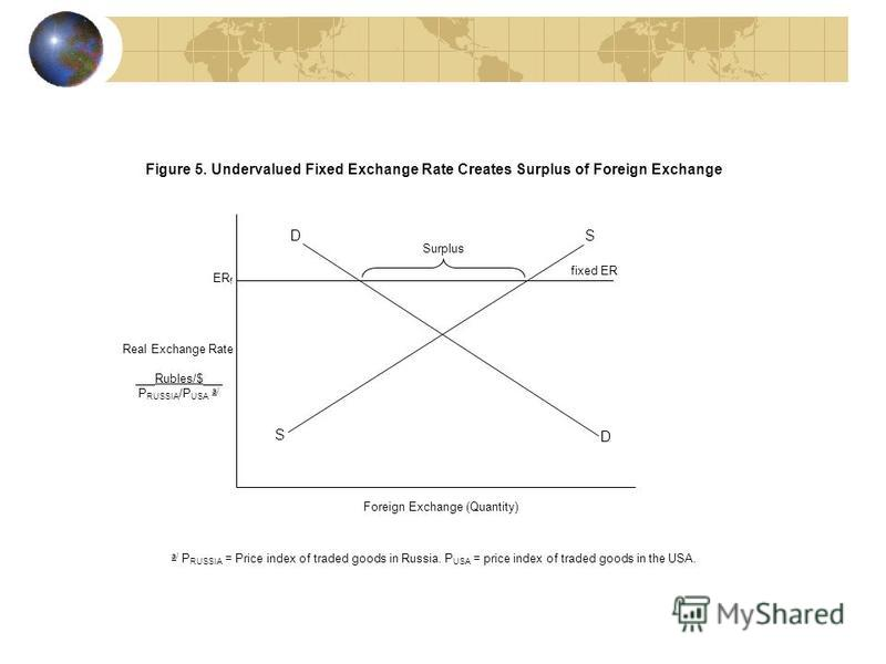 Figure 5. Undervalued Fixed Exchange Rate Creates Surplus of Foreign Exchange DS S D ER f Foreign Exchange (Quantity) a/ P RUSSIA = Price index of traded goods in Russia. P USA = price index of traded goods in the USA. fixed ER Surplus Real Exchange