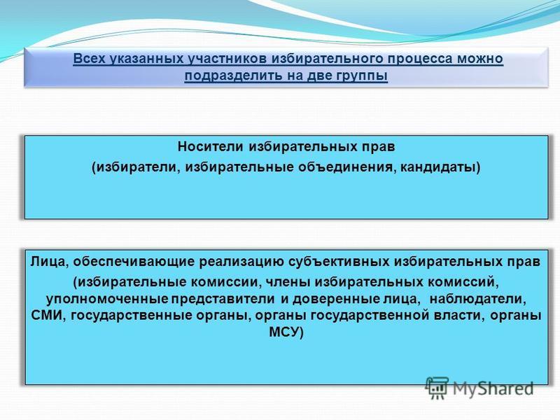Всех указанных участников избирательного процесса можно подразделить на две группы Лица, обеспечивающие реализацию субъективных избирательных прав (избирательные комиссии, члены избирательных комиссий, уполномоченные представители и доверенные лица,