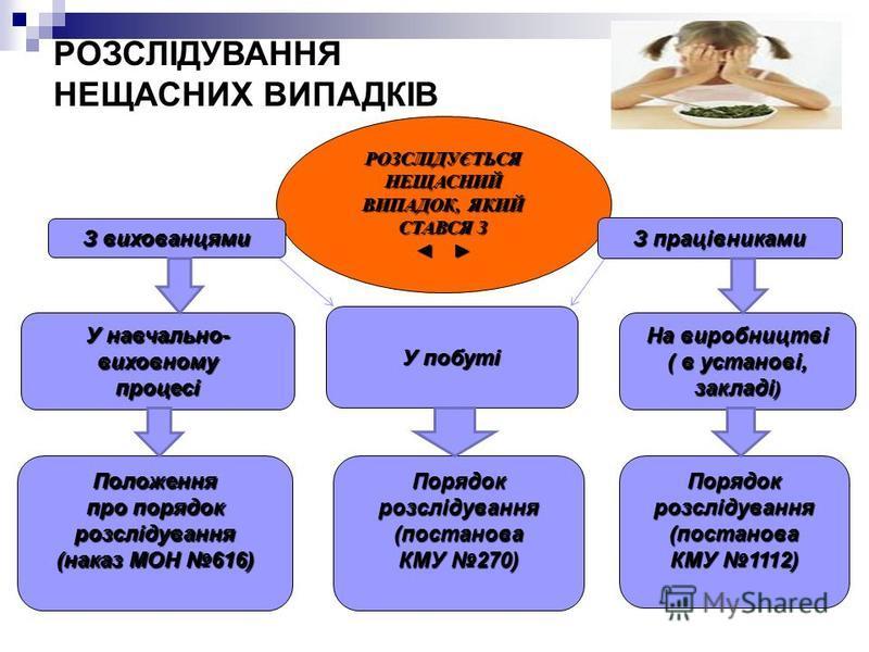 РОЗСЛІДУЄТЬСЯ НЕЩАСНИЙ ВИПАДОК, ЯКИЙ СТАВСЯ З РОЗСЛІДУВАННЯ НЕЩАСНИХ ВИПАДКІВ У побуті З працівниками З вихованцями Порядокрозслідування(постанова КМУ 1112) Порядокрозслідування(постанова КМУ 270) На виробництві ( в установі, закладі ) У навчально- в