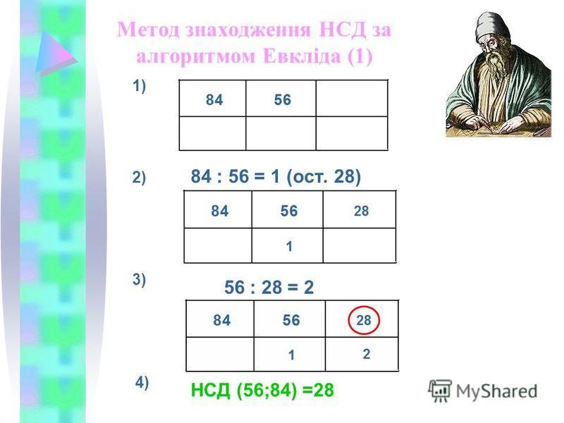 Метод знаходження НСД за алгоритмом Евкліда (1) 84 : 56 = 1 (ост. 28) 1) 2) 3) 56 : 28 = 2 4) НСД (56;84) =28