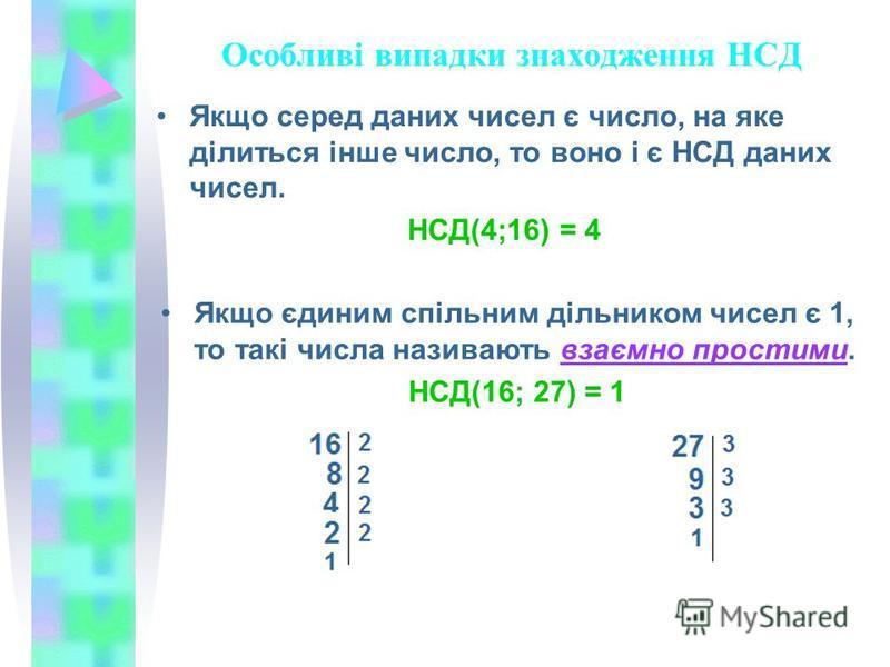 Особливі випадки знаходження НСД Якщо серед даних чисел є число, на яке ділиться інше число, то воно і є НСД даних чисел. НСД(4;16) = 4 Якщо єдиним спільним дільником чисел є 1, то такі числа називають взаємно простими. НСД(16; 27) = 1