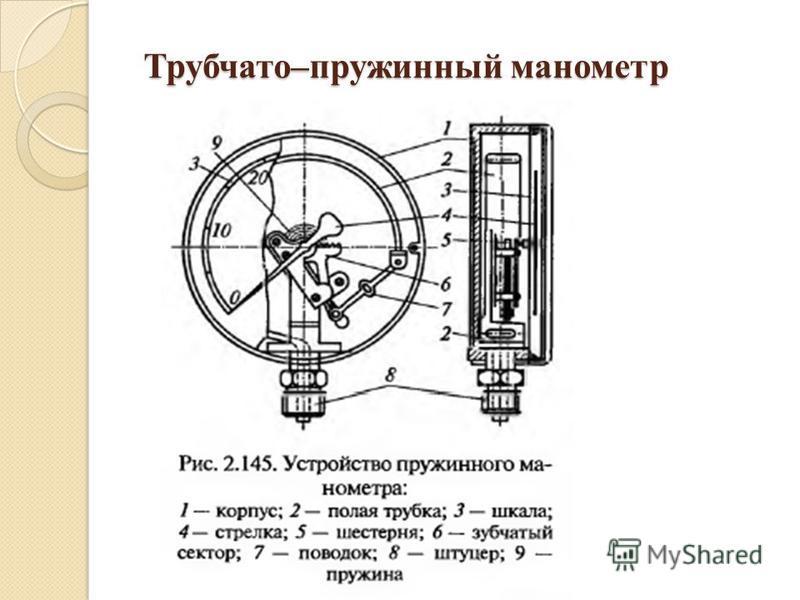 Трубчато–пружинный манометр