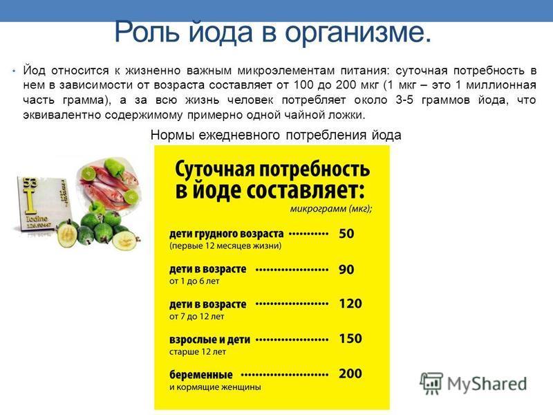 Роль йода в организме. Йод относится к жизненно важным микроэлементам питания: суточная потребность в нем в зависимости от возраста составляет от 100 до 200 мкг (1 мкг – это 1 миллионная часть грамма), а за всю жизнь человек потребляет около 3-5 грам