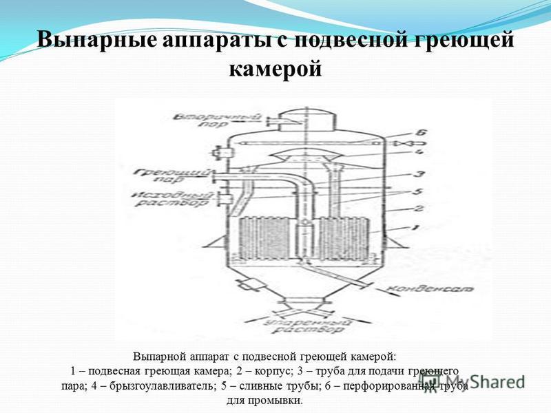 Выпарные аппараты с подвесной греющей камерой Выпарной аппарат с подвесной греющей камерой: 1 – подвесная греющая камера; 2 – корпус; 3 – труба для подачи греющего пара; 4 – брызгоулавливатель; 5 – сливные трубы; 6 – перфорированная труба для промывк