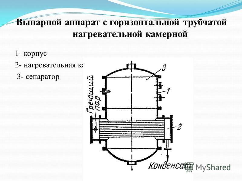 Выпарной аппарат с горизонтальной трубчатой нагревательной камерной 1- корпус 2- нагревательная камера 3- сепаратор