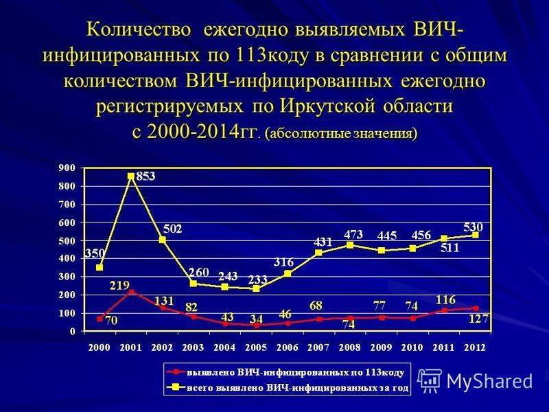 Количество ежегодно выявляемых ВИЧ- инфицированных по 113 коду в сравнении с общим количеством ВИЧ-инфицированных ежегодно регистрируемых по Иркутской области с 2000-2014 гг. (абсолютные значения)