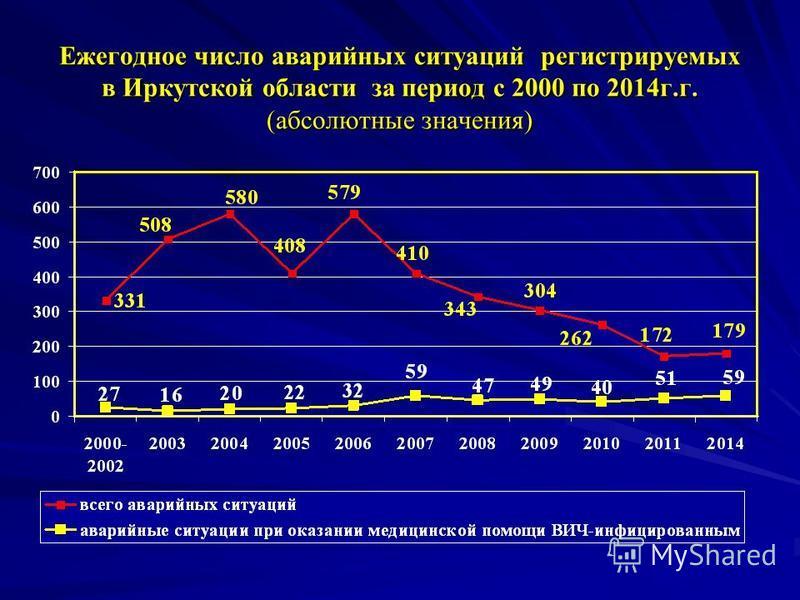 Ежегодное число аварийных ситуаций регистрируемых в Иркутской области за период с 2000 по 2014 г.г. (абсолютные значения)