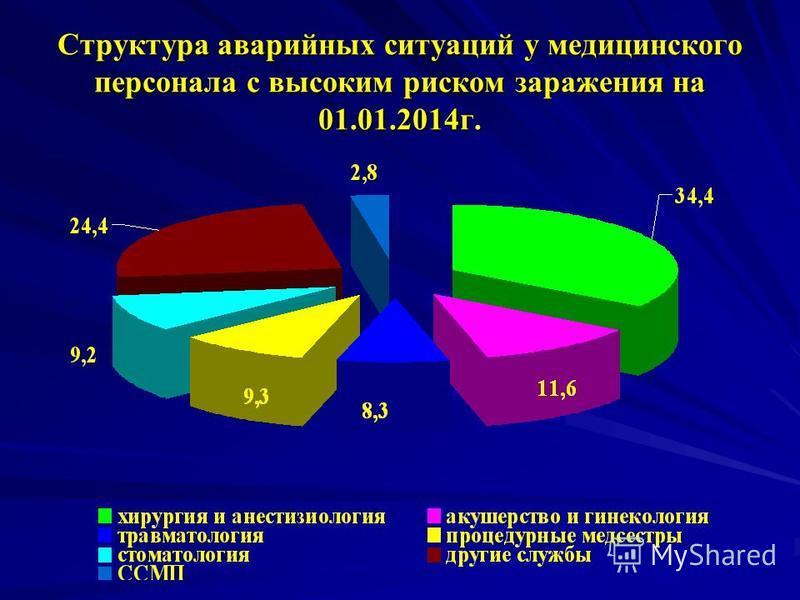 Структура аварийных ситуаций у медицинского персонала с высоким риском заражения на 01.01.2014 г.