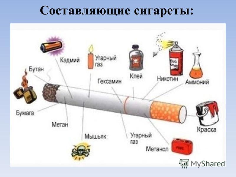 Составляющие сигареты: