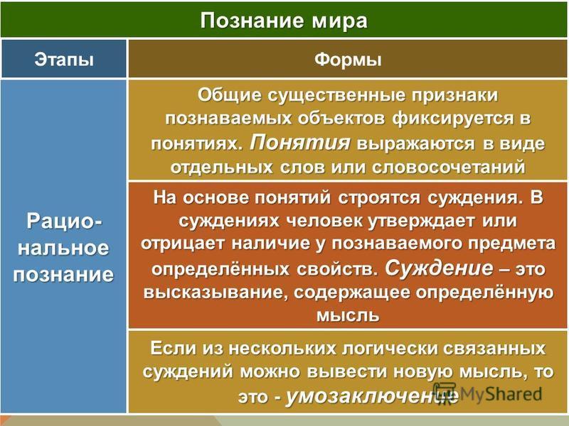 Познание мира Этапы Формы Рацио- нальное познание Общие существенные признаки познаваемых объектов фиксируется в понятиях. Понятия выражаются в виде отдельных слов или словосочетаний На основе понятий строятся суждения. В суждениях человек утверждает