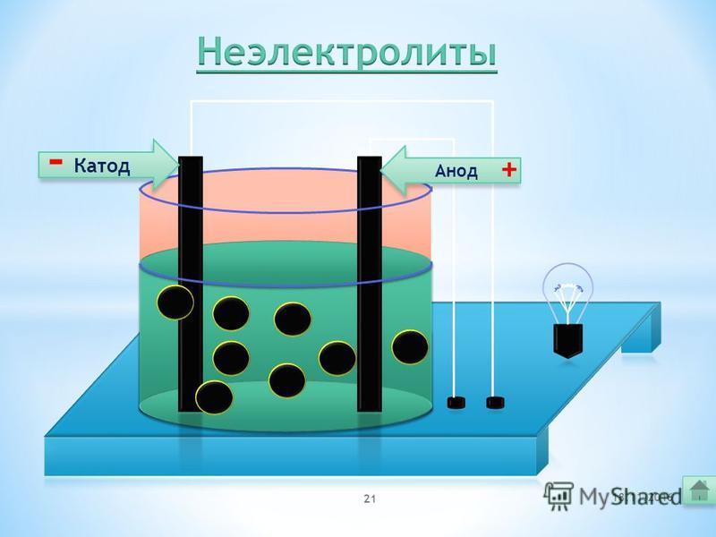 Основные положения ТЭД 3. Под действием электрического тока положительно заряженные ионы движутся к отрицательному полюсу источника тока – катоду, поэтому их называют катионами, а отрицательно заряженные ионы движутся к положительному полюсу источник