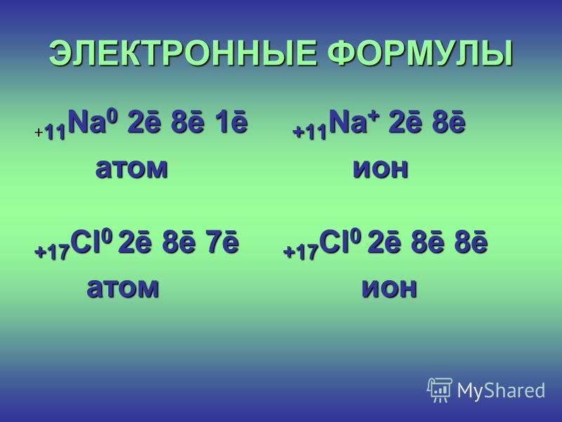 + + + + - - - - Анионы Катионы Анод Катод - + 18.11.2016 22 Рис.2.