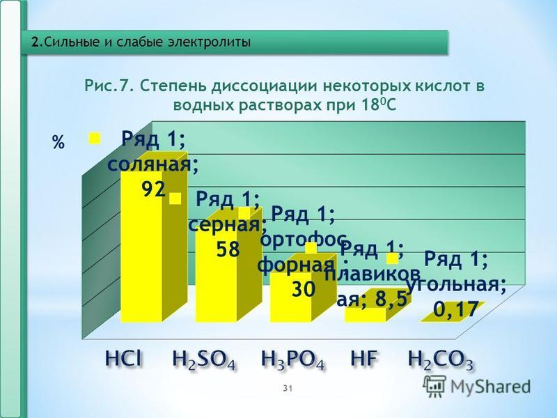 Степень диссоциации зависит от: Концентрации электролита в растворе С уменьшением концентрации слабого электролита степень диссоциации его увеличивается; Температуры При повышении температуры степень диссоциации увеличивается Природы растворителя Чем