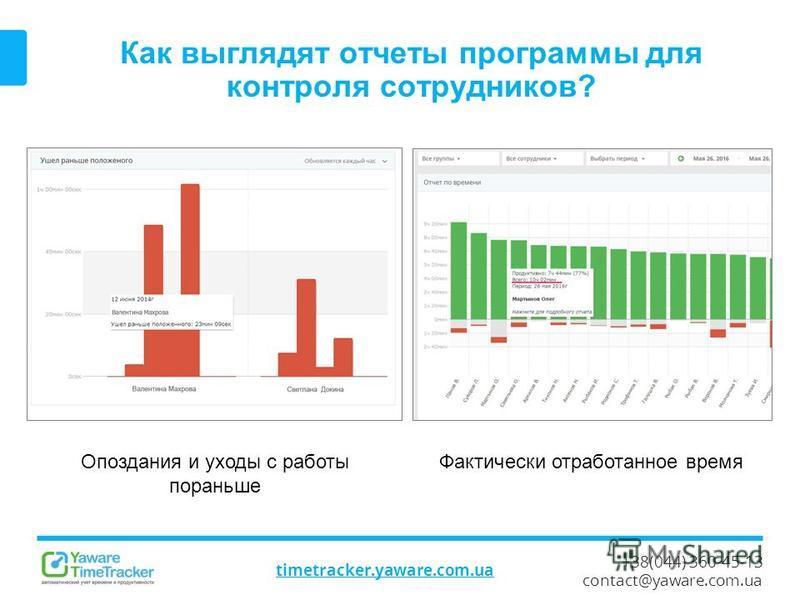 +38(044) 360-45-13 contact@yaware.com.ua timetracker.yaware.com.ua Как выглядят отчеты программы для контроля сотрудников? Опоздания и уходы с работы пораньше Фактически отработанное время