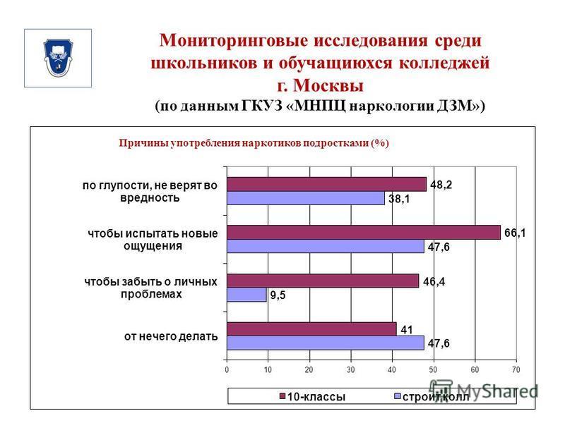 Мониторинговые исследования среди школьников и обучающихся колледжей г. Москвы (по данным ГКУЗ «МНПЦ наркологии ДЗМ»)