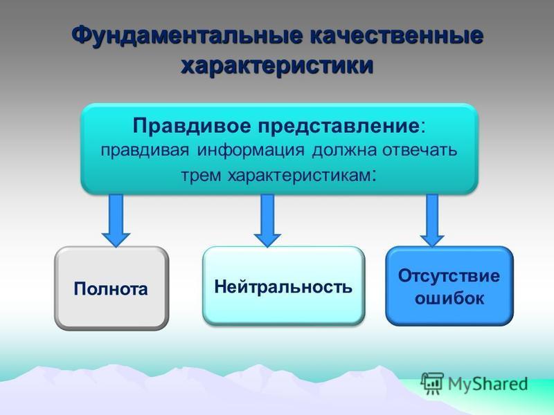 Фундаментальные качественные характеристики Правдивое представление: правдивая информация должна отвечать трем характеристикам : Полнота Нейтральность Отсутствие ошибок
