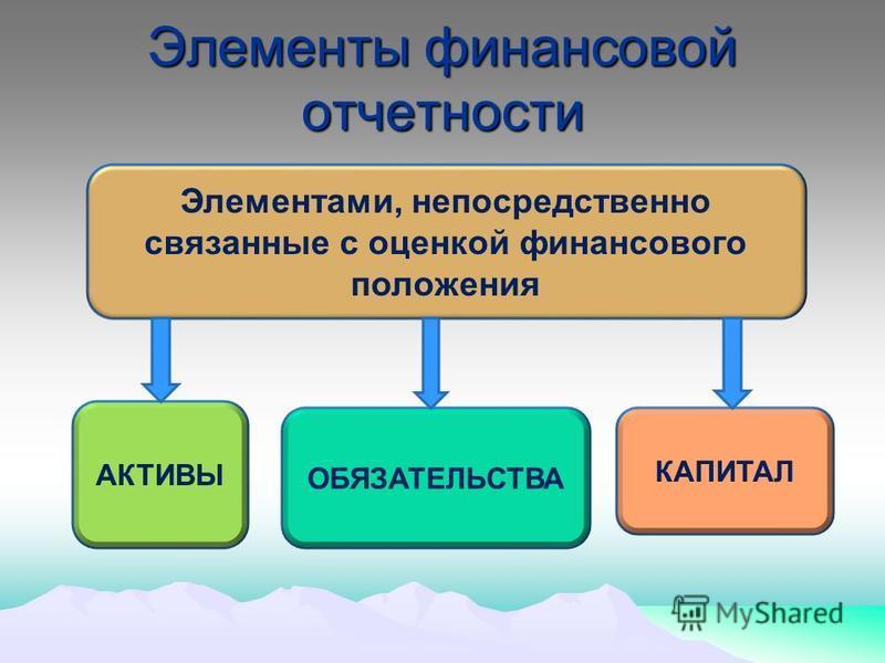 Элементы финансовой отчетности Элементами, непосредственно связанные с оценкой финансового положения АКТИВЫ ОБЯЗАТЕЛЬСТВА КАПИТАЛ