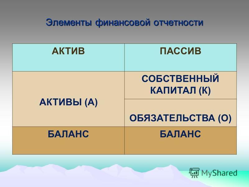 Элементы финансовой отчетности АКТИВПАССИВ АКТИВЫ (А) СОБСТВЕННЫЙ КАПИТАЛ (К) ОБЯЗАТЕЛЬСТВА (О) БАЛАНС
