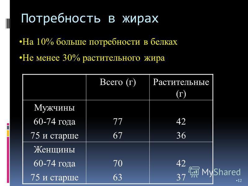 Потребность в жирах 12 На 10% больше потребности в белках Не менее 30% растительного жира Всего (г)Растительные (г) Мужчины 60-74 года 75 и старше 77 67 42 36 Женщины 60-74 года 75 и старше 70 63 42 37