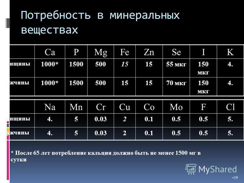 Потребность в минеральных веществах 19 CaPMgFeZnSeIK женщины 1000*150050015151555 мкг 150 мкг 4. мужчины 1000*150050015151570 мкг 150 мкг 4. NaMnCrCuCoMoFCl женщины 4.50.0320.10.5 5. мужчины 4.50.0320.10.5 5. * После 65 лет потребление кальция должно