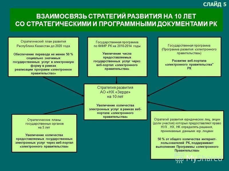 Стратегия развития АО «НХ «Зерде» на 10 лет Увеличение количества электронных услуг в рамках веб- портала «электронного правительства» Стратегические планы государственных органов на 5 лет Увеличение количества предоставляемых государственных электро