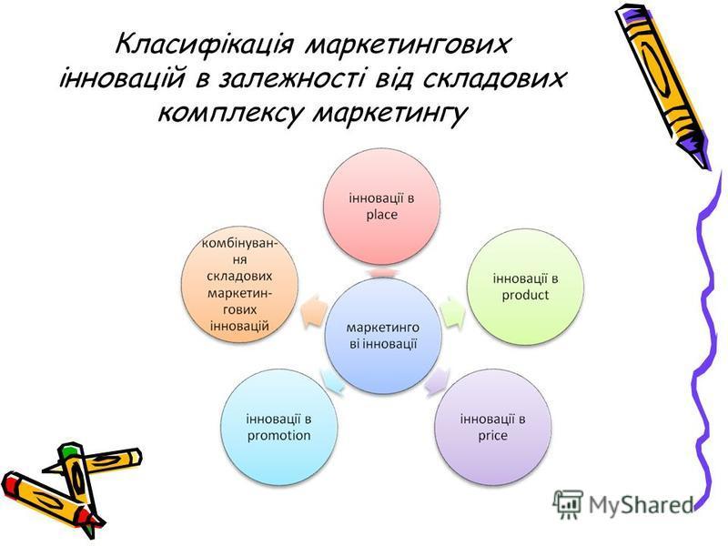 Класифікація маркетингових інновацій в залежності від складових комплексу маркетингу
