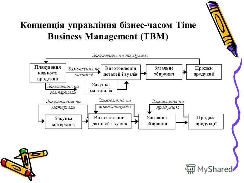 Концепція управління бізнес-часом Time Business Management (ТВМ)