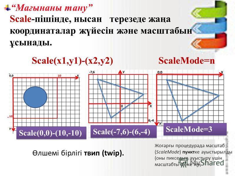 Мағынаны тану Scale-пішінде, нысан терезеде жаңа координаталар жүйесін және масштабын ұсынады. Scale(x1,y1)-(x2,y2)ScaleMode=n Өлшемі бірлігі твип (twip). Scale(-7,6)-(6,-4) Scale(0,0)-(10,-10) Жоғарғы процедурада масштаб (ScaleMode) пунктке ауыстыры