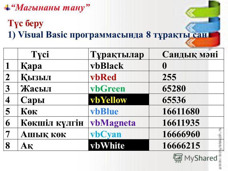 Мағынаны тану ТүсіТұрақтыларСандық мәні 1ҚараvbBlack0 2ҚызылvbRed255 3ЖасылvbGreen65280 4СарыvbYellow65536 5КөкvbBlue16611680 6Көкшіл күлгінvbMagneta16611935 7Ашық көкvbCyan16666960 8АқvbWhite16666215 Түс беру 1) Visual Basic программасында 8 тұрақты
