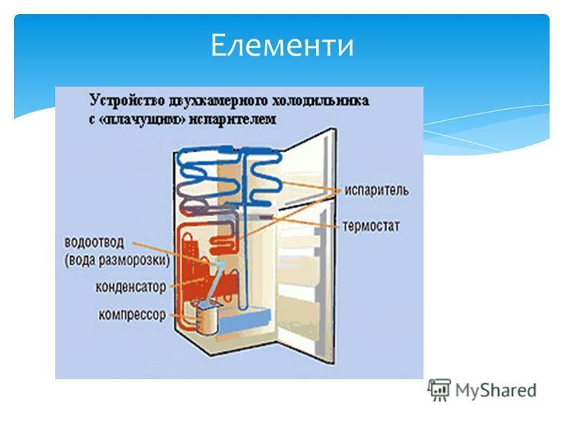 Елементи