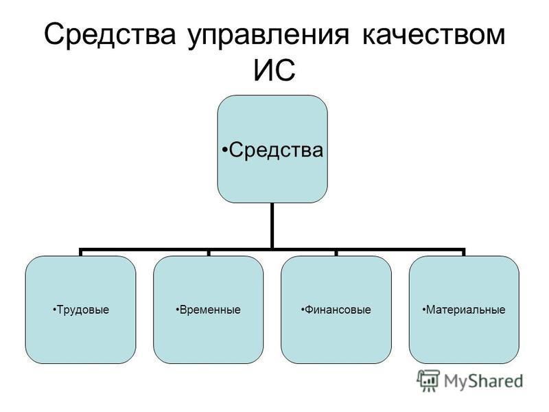 Средства управления качеством ИС Средства Трудовые ВременныеФинансовые Материальные