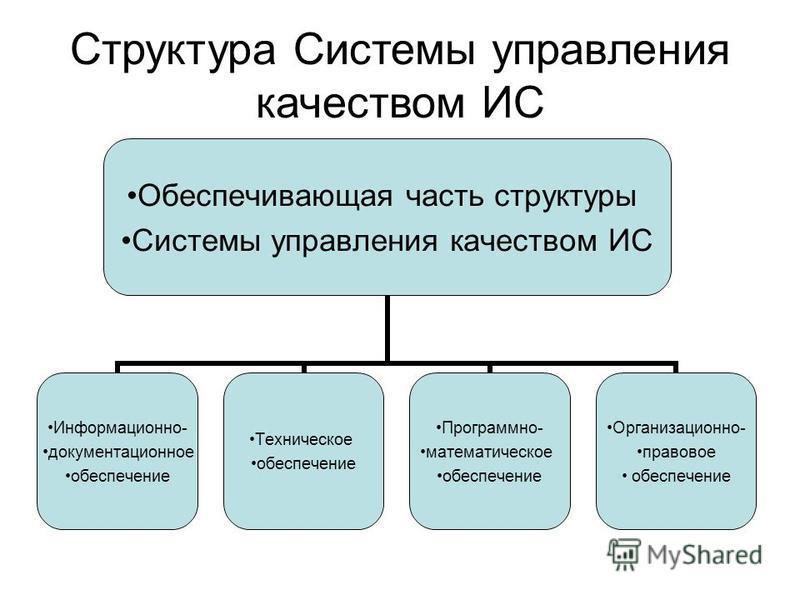 Структура Системы управления качеством ИС Обеспечивающая часть структуры Системы управления качеством ИС Информационно- документационное обеспечение Техническое обеспечение Программно- математическое обеспечение Организационно- правовое обеспечение