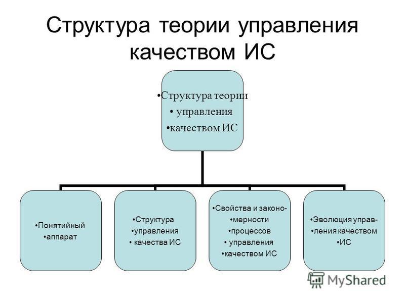 Структура теории управления качеством ИС Структура теории управления качеством ИС Понятийный аппарат Структура управления качества ИС Свойства и закономерности процессов управления качеством ИС Эволюция управления качеством ИС