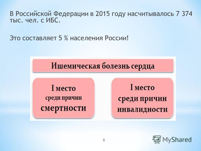 5 В Российской Федерации в 2015 году насчитывалось 7 374 тыс. чел. с ИБС. Это составляет 5 % населения России!