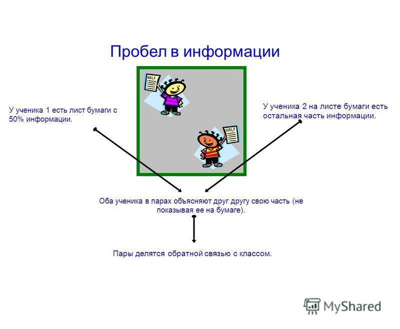 У ученика 1 есть лист бумаги с 50% информации. Пробел в информации У ученика 2 на листе бумаги есть остальная часть информации. Оба ученика в парах объясняют друг другу свою часть (не показывая ее на бумаге). Пары делятся обратной связью с классом.