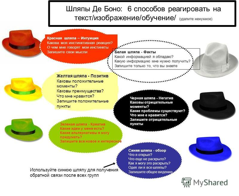 Зеленая шляпа - Креатив Какие идеи у меня есть? Какие альтернативы я могу придумать? Запишите все новое и интересное Синяя шляпа - обзор Что я открыл? Что еще не раскрыто? Как я могу это раскрыть? Одел ли я все шляпы? Запишите общее видение Желтая шл