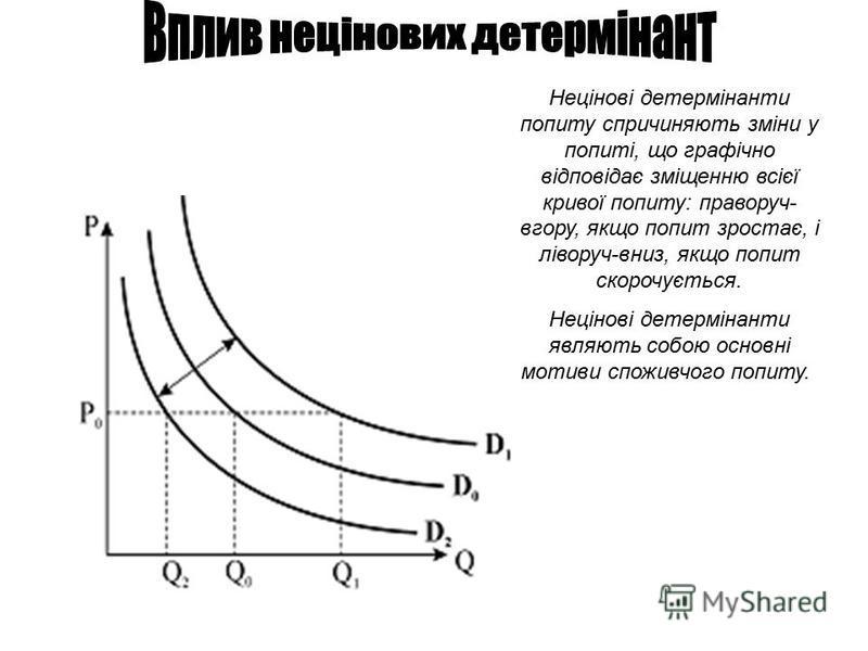 Нецінові детермінанти попиту спричиняють зміни у попиті, що графічно відповідає зміщенню всієї кривої попиту: праворуч- вгору, якщо попит зростає, і ліворуч-вниз, якщо попит скорочується. Нецінові детермінанти являють собою основні мотиви споживчого