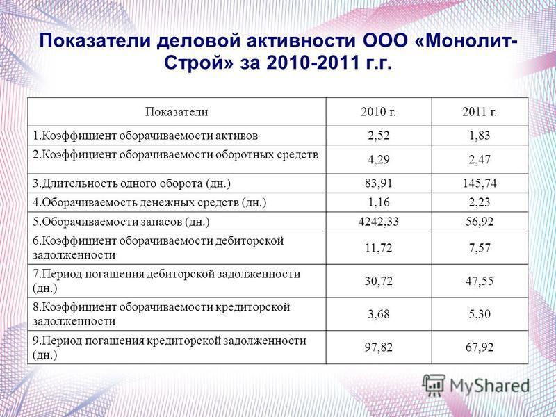 Показатели деловой активности ООО «Монолит- Строй» за 2010-2011 г.г. Показатели 2010 г.2011 г. 1. Коэффициент оборачиваемости активов 2,521,83 2. Коэффициент оборачиваемости оборотных средств 4,292,47 3. Длительность одного оборота (дн.) 83,91145,74