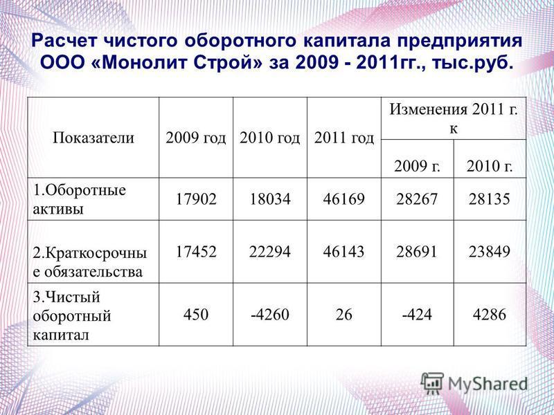 Расчет чистого оборотного капитала предприятия ООО «Монолит Строй» за 2009 - 2011 гг., тыс.руб. Показатели 2009 год 2010 год 2011 год Изменения 2011 г. к 2009 г.2010 г. 1. Оборотные активы 1790218034461692826728135 2. Краткосрочны е обязательства 174