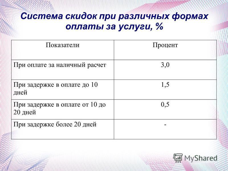 Система скидок при различных формах оплаты за услуги, % Показатели Процент При оплате за наличный расчет 3,0 При задержке в оплате до 10 дней 1,5 При задержке в оплате от 10 до 20 дней 0,5 При задержке более 20 дней-