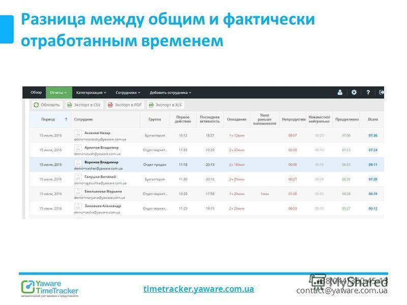 timetracker.yaware.com.ua +38(044) 360-45-13 contact@yaware.com.ua Разница между общим и фактически отработанным временем