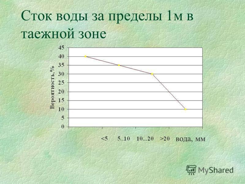 Сток воды за пределы 1 м в таежной зоне вода, мм