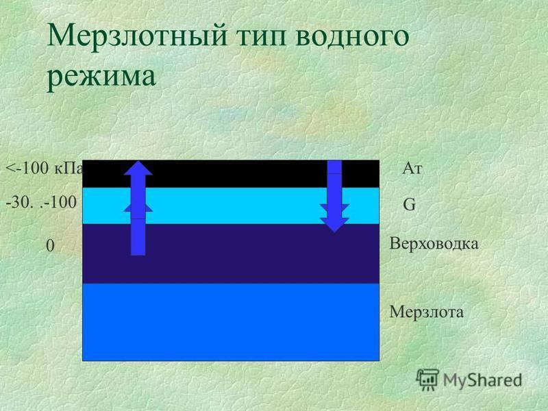 Мерзлотный тип водного режима Мерзлота Верховодка G Aт 0 -30..-100 <-100 к Па