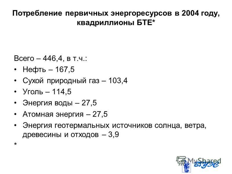 Потребление первичных энергоресурсов в 2004 году, квадриллионы БТЕ* Всего – 446,4, в т.ч.: Нефть – 167,5 Сухой природный газ – 103,4 Уголь – 114,5 Энергия воды – 27,5 Атомная энергия – 27,5 Энергия геотермальных источников солнца, ветра, древесины и